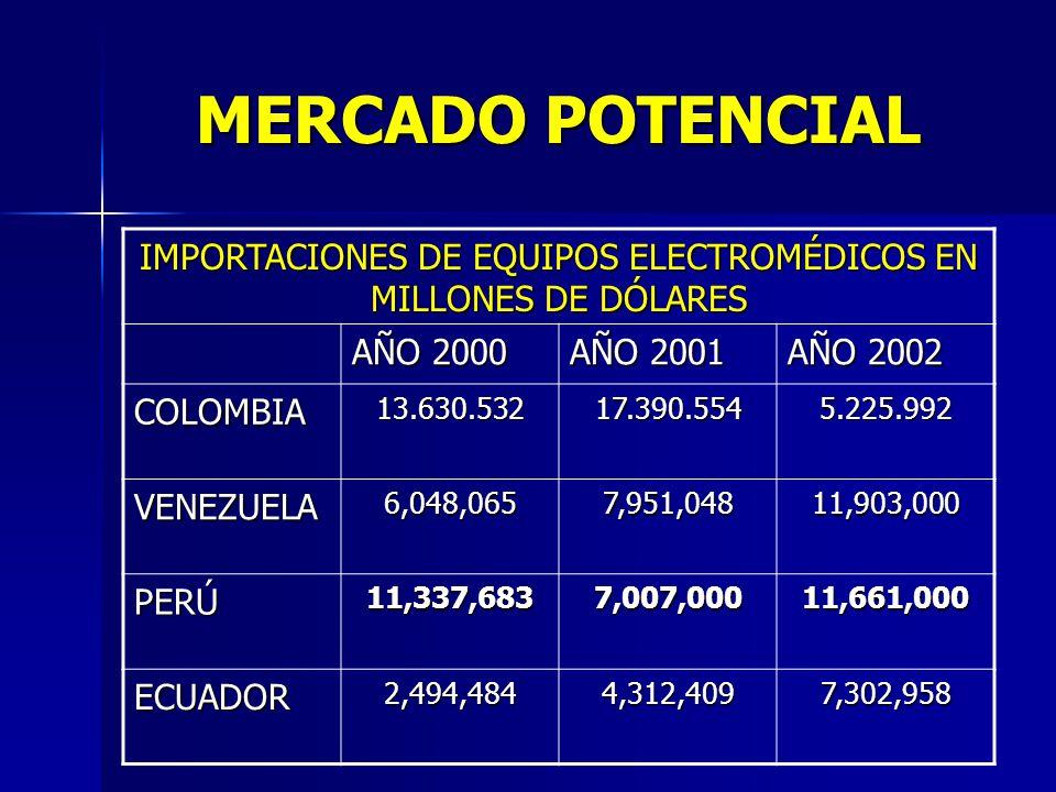 IMPORTACIONES DE EQUIPOS ELECTROMÉDICOS EN MILLONES DE DÓLARES