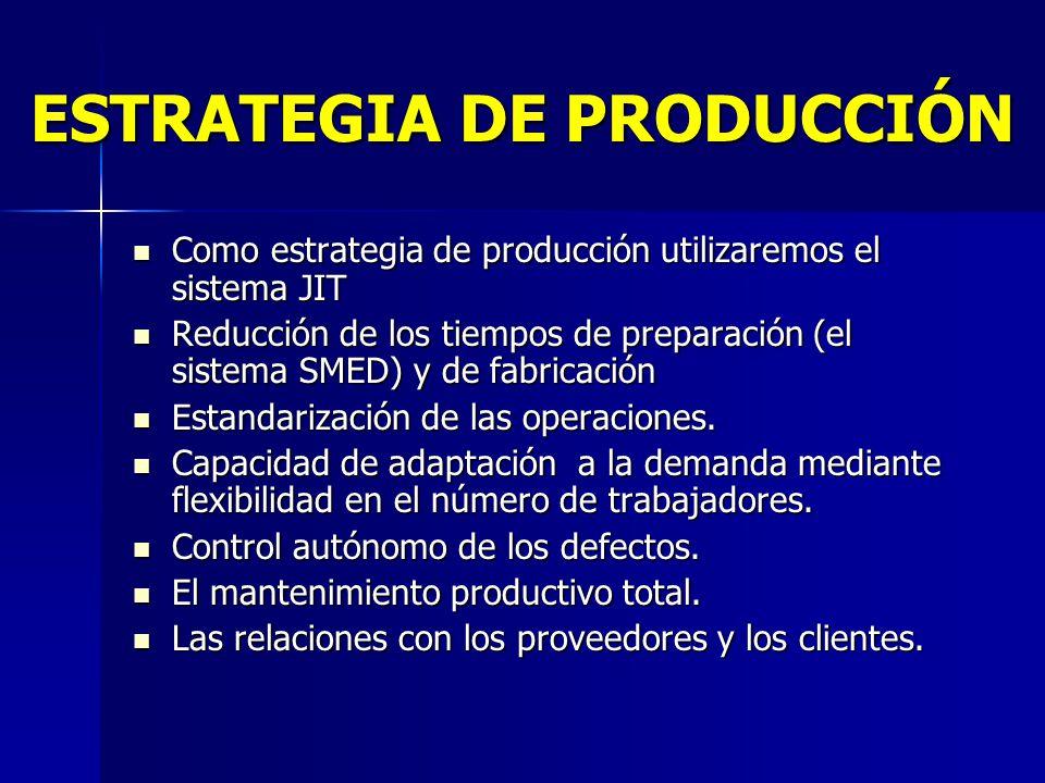 ESTRATEGIA DE PRODUCCIÓN
