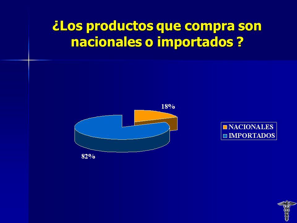 ¿Los productos que compra son nacionales o importados