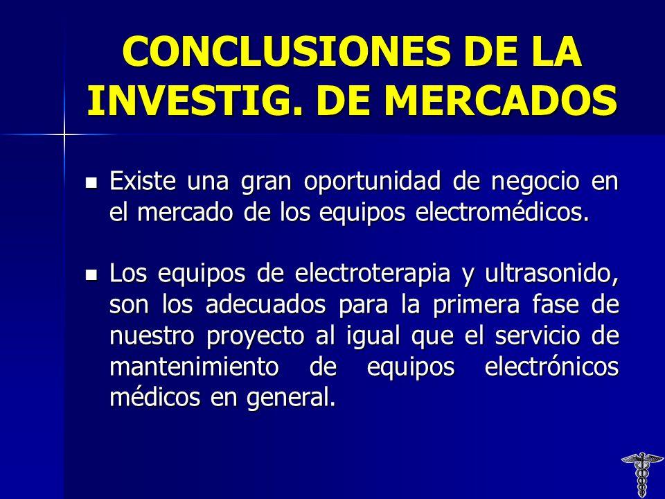 CONCLUSIONES DE LA INVESTIG. DE MERCADOS