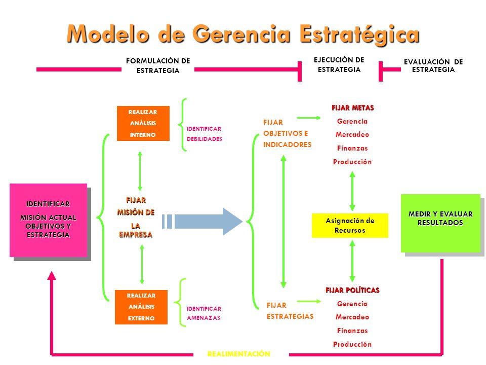 Modelo de Gerencia Estratégica