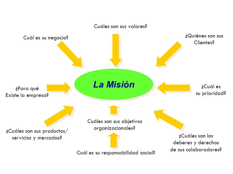 La Misión ¿Cuáles son sus valores ¿Quiénes son sus