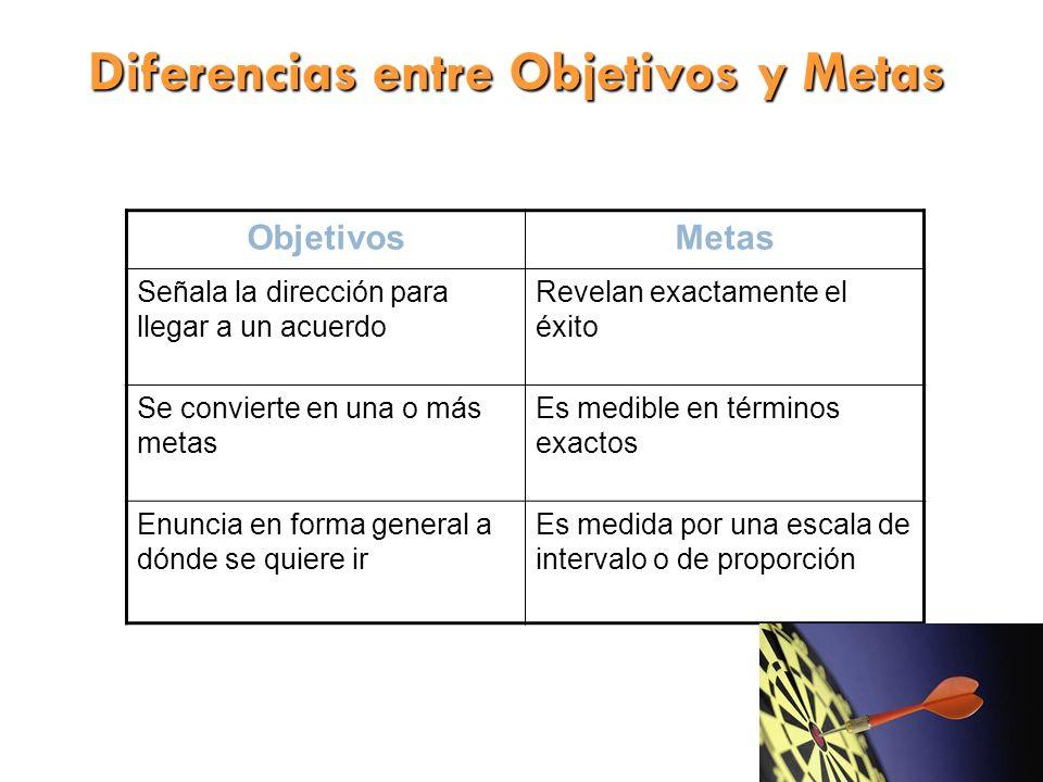Diferencias entre Objetivos y Metas