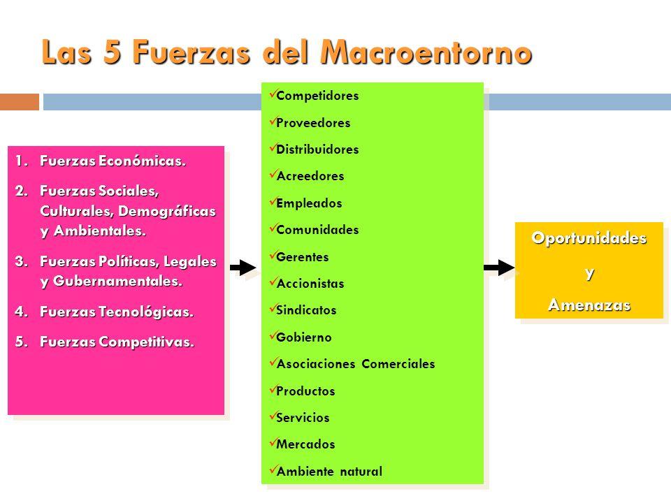 Las 5 Fuerzas del Macroentorno