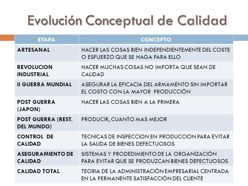 Evolución Conceptual de Calidad
