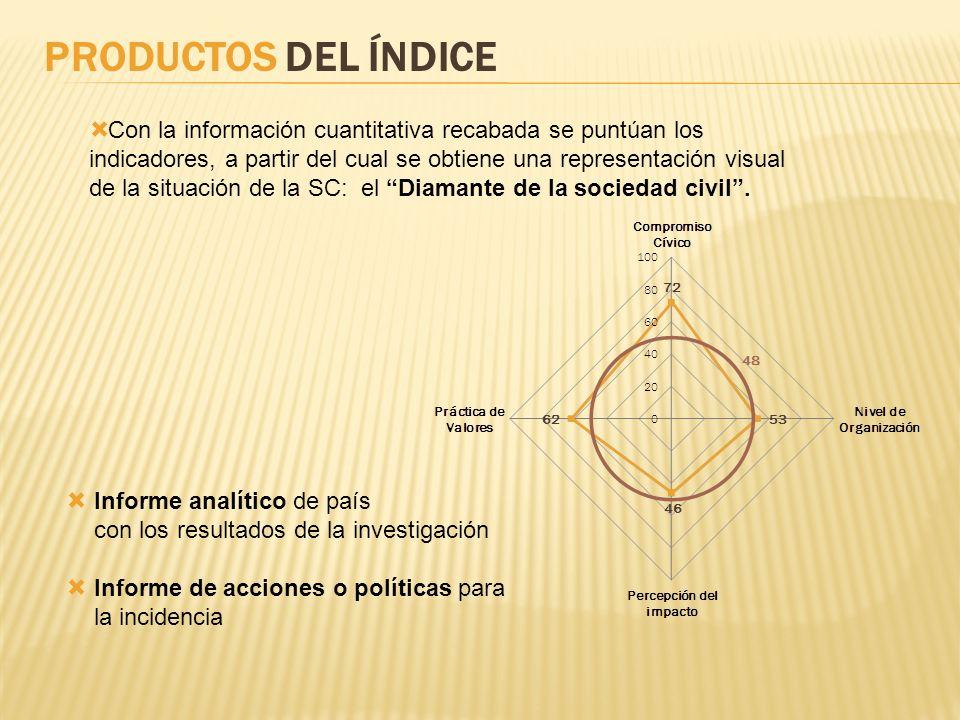 PRODUCTOS DEL ÍNDICE