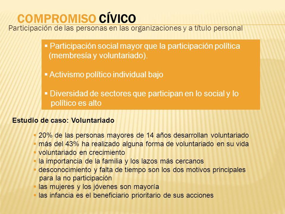 COMPROMISO CÍVICO Participación de las personas en las organizaciones y a título personal.
