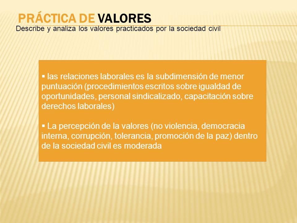 PRÁCTICA DE VALORESDescribe y analiza los valores practicados por la sociedad civil.