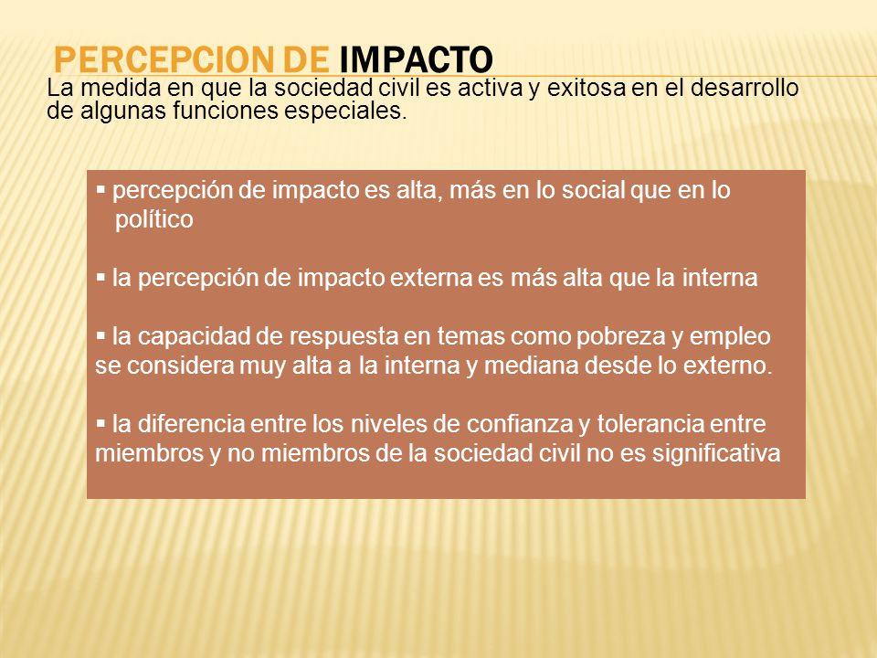 PERCEPCION DE IMPACTO La medida en que la sociedad civil es activa y exitosa en el desarrollo de algunas funciones especiales.
