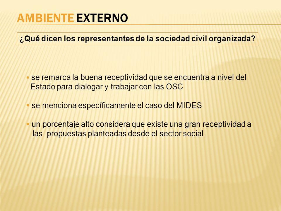 AMBIENTE EXTERNO ¿Qué dicen los representantes de la sociedad civil organizada se remarca la buena receptividad que se encuentra a nivel del.