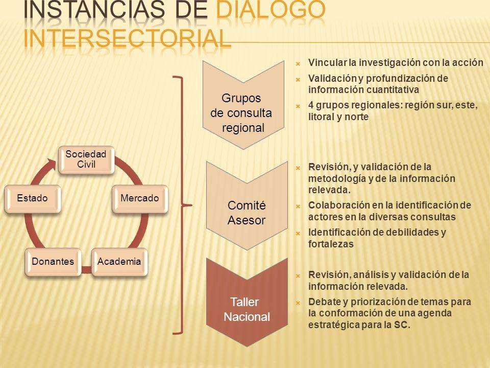 Instancias de Diálogo intersectorial