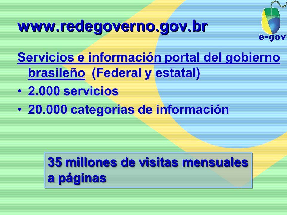 www.redegoverno.gov.br Servicios e información portal del gobierno brasileño (Federal y estatal) 2.000 servicios.