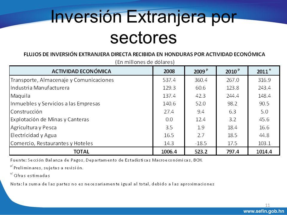 Inversión Extranjera por sectores