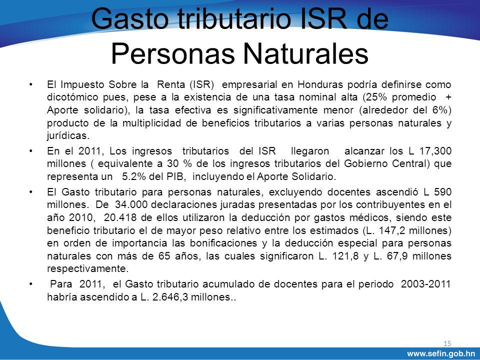 Gasto tributario ISR de Personas Naturales