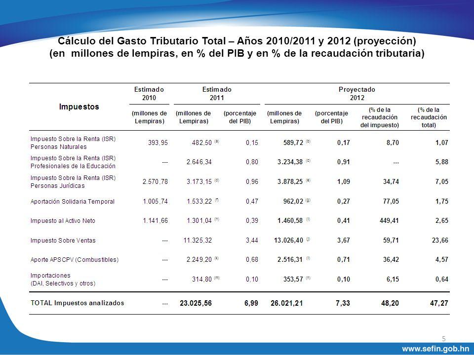 Cálculo del Gasto Tributario Total – Años 2010/2011 y 2012 (proyección) (en millones de lempiras, en % del PIB y en % de la recaudación tributaria)