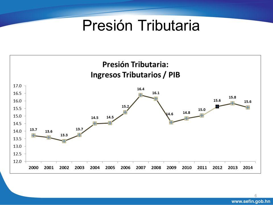 Presión Tributaria