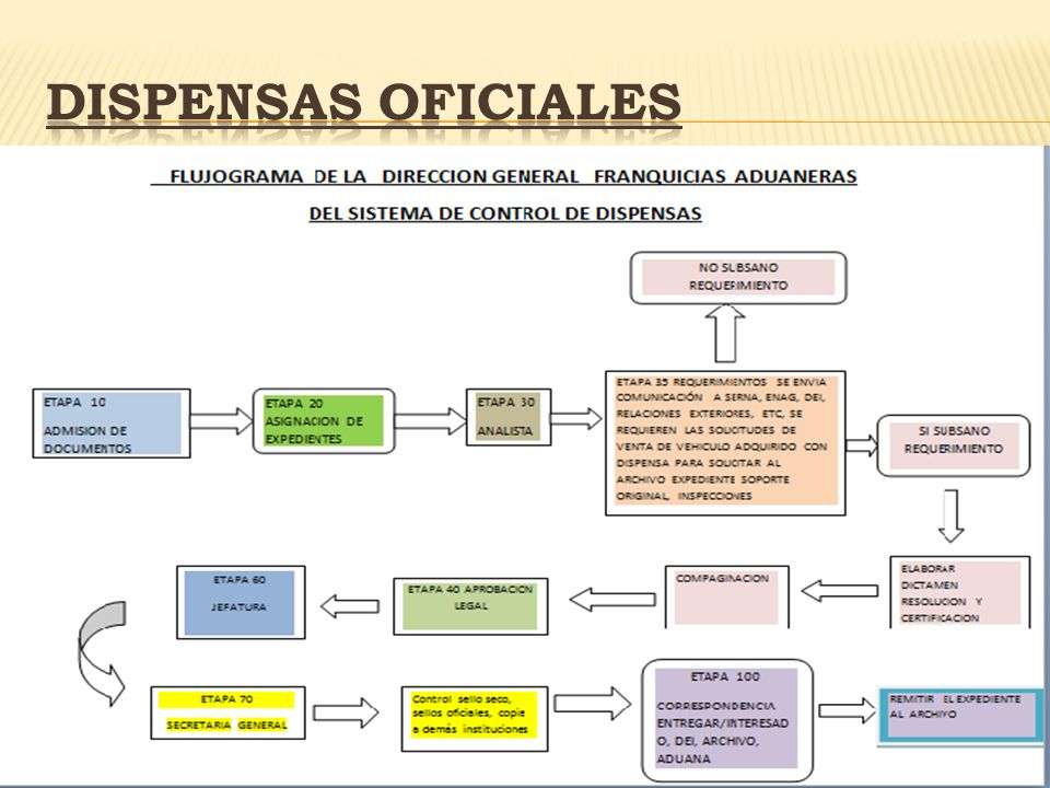 Dispensas oficiales