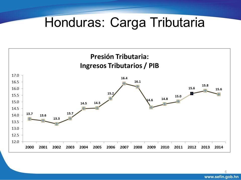 Honduras: Carga Tributaria
