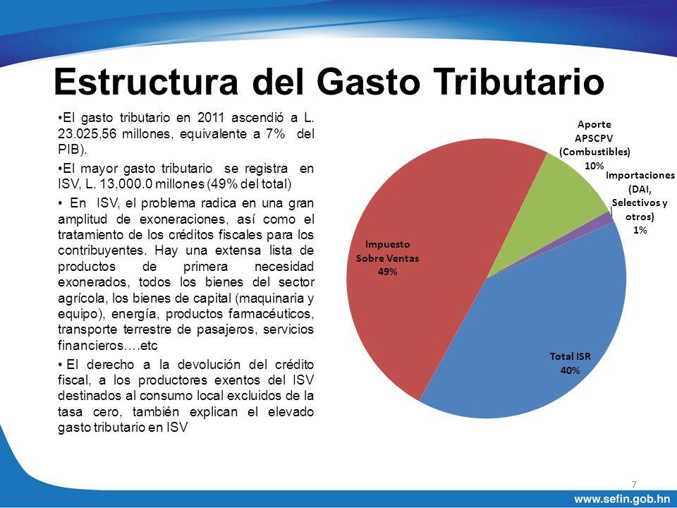 Estructura del Gasto Tributario