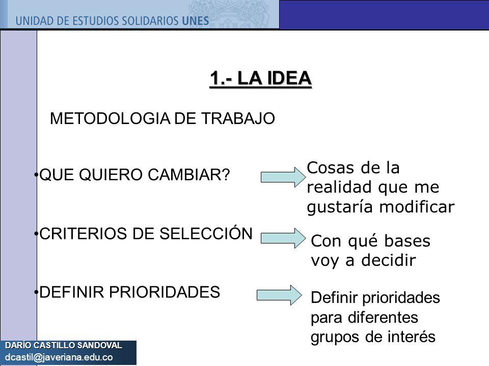 1.- LA IDEA METODOLOGIA DE TRABAJO QUE QUIERO CAMBIAR
