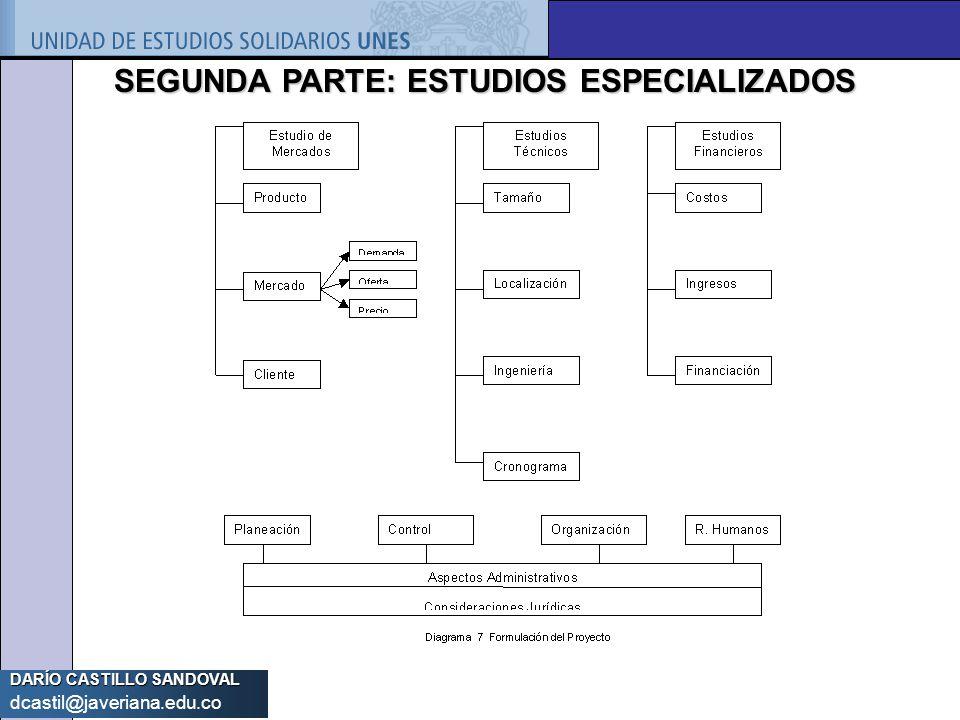 SEGUNDA PARTE: ESTUDIOS ESPECIALIZADOS