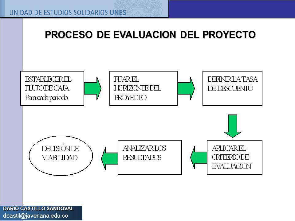 PROCESO DE EVALUACION DEL PROYECTO