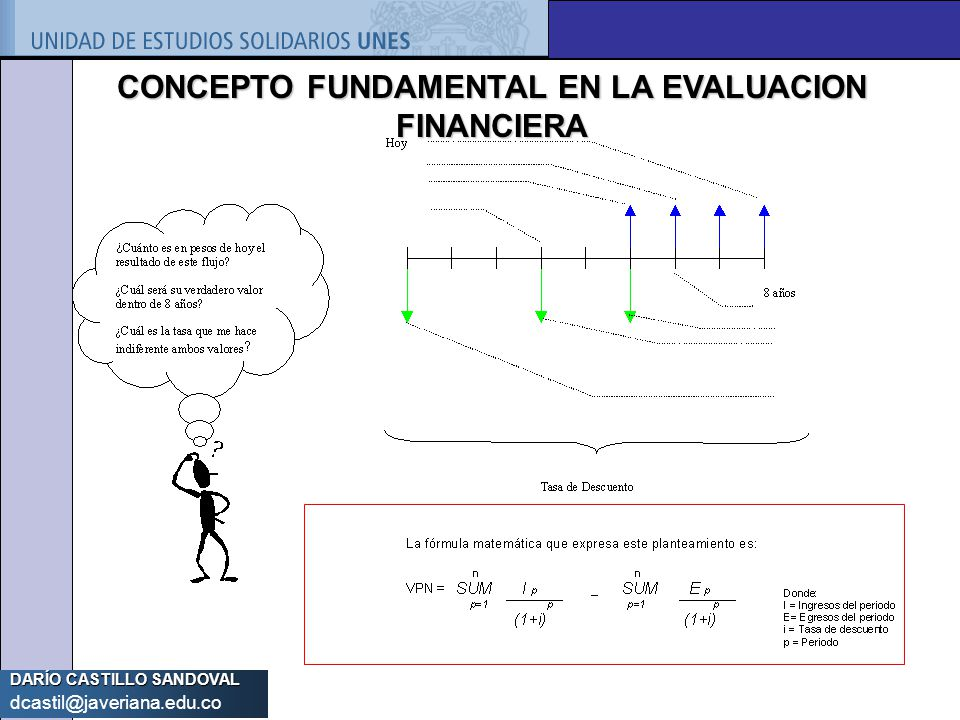 CONCEPTO FUNDAMENTAL EN LA EVALUACION FINANCIERA