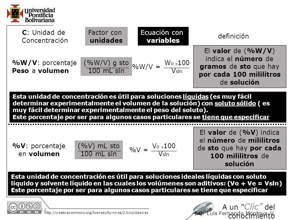 C: Unidad de Concentración Factor con unidades Ecuación con variables