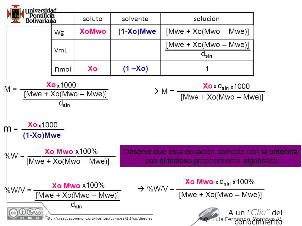 nmol m = soluto solvente solución Wg VmL XoMwo (1-Xo)Mwe