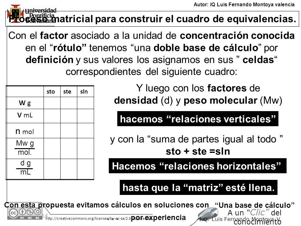 Proceso matricial para construir el cuadro de equivalencias.