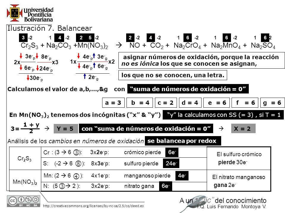     Ilustración 7. Balancear Cr2S3 + Na2CO3 +Mn(NO3)2 