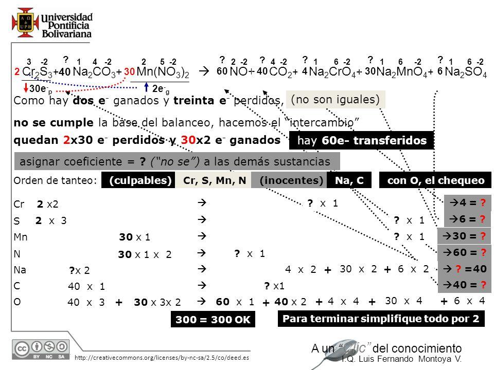 NO+ CO2+ Na2CrO4+ Na2MnO4+ Na2SO4
