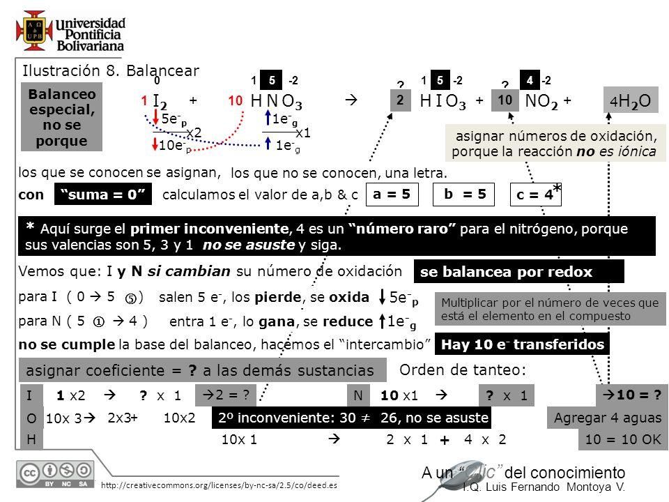 I2 H N O3 H I O3 NO2 * Ilustración 8. Balancear +  + +