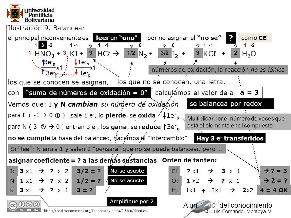 HNO2 KI HCℓ  N2 I2 KCℓ H2O Ilustración 9. Balancear + + + + + 3e-g