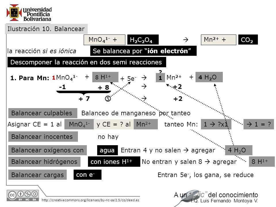  Ilustración 10. Balancear MnO41- + H2C2O4  Mn2+ + CO2