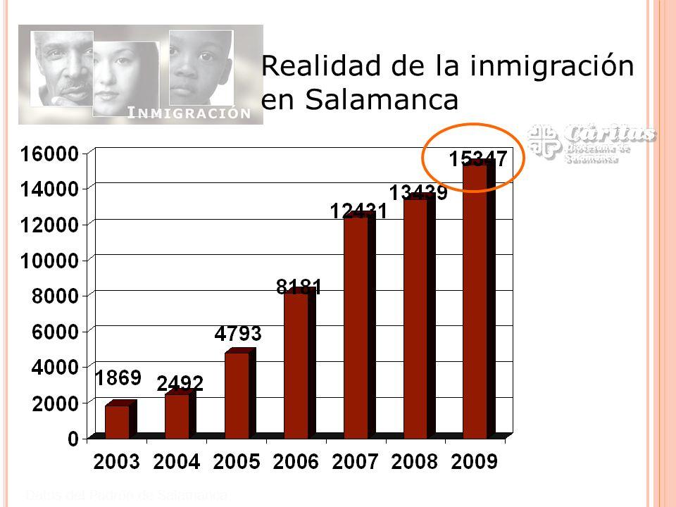 Realidad de la inmigración en Salamanca