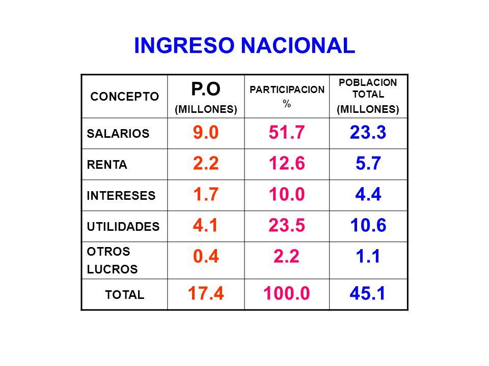 INGRESO NACIONAL CONCEPTO. P.O. (MILLONES) PARTICIPACION. % POBLACION TOTAL. SALARIOS. 9.0. 51.7.