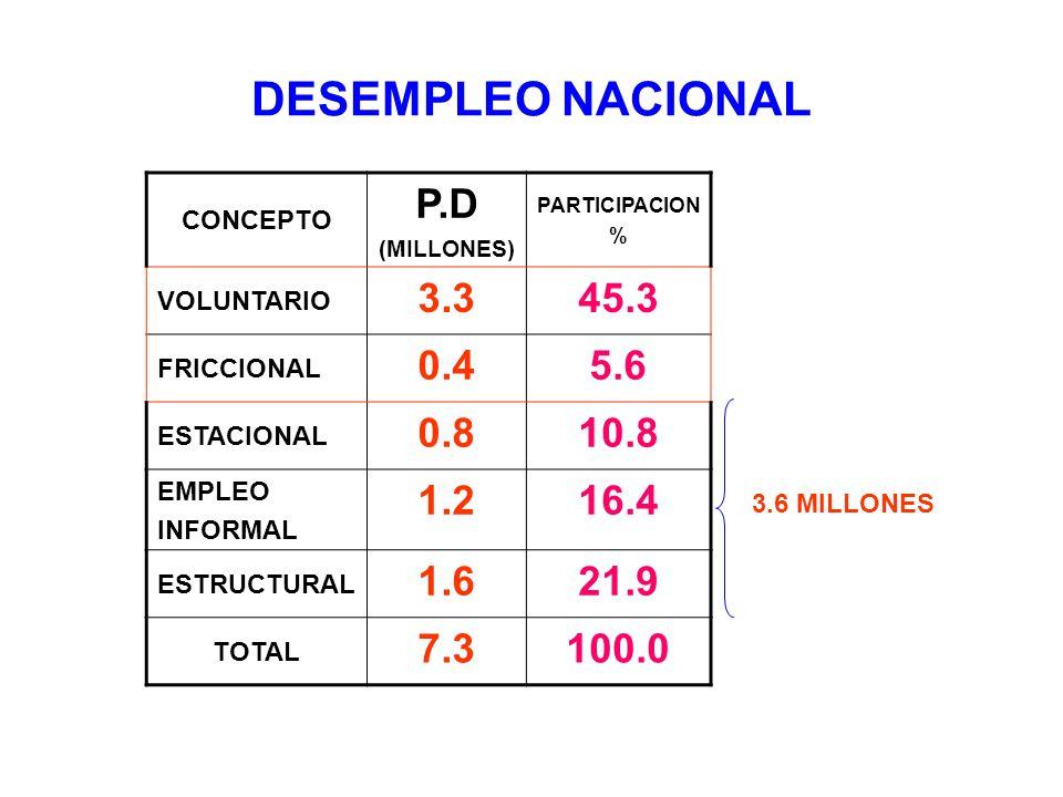 DESEMPLEO NACIONAL CONCEPTO. P.D. (MILLONES) PARTICIPACION. % VOLUNTARIO. 3.3. 45.3. FRICCIONAL.