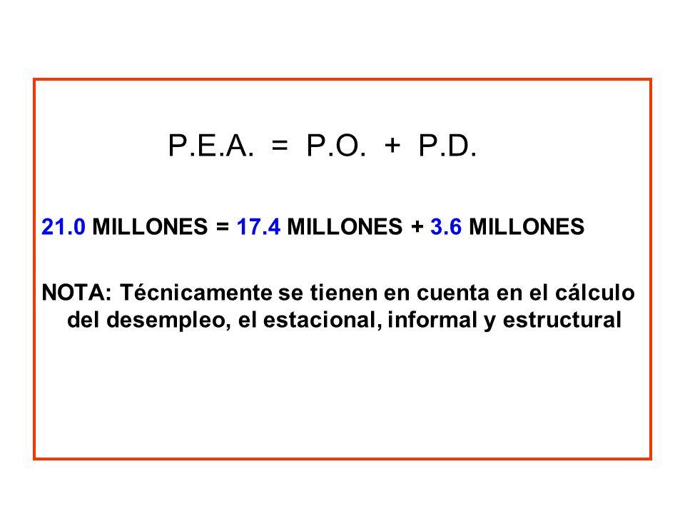 P.E.A. = P.O. + P.D. 21.0 MILLONES = 17.4 MILLONES + 3.6 MILLONES
