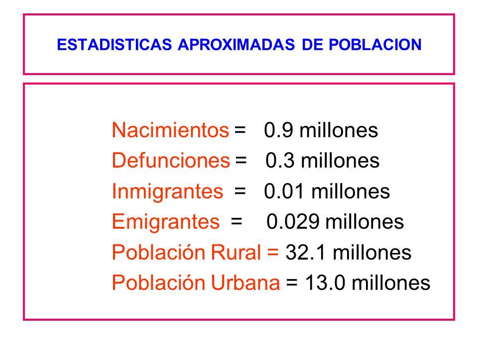 ESTADISTICAS APROXIMADAS DE POBLACION