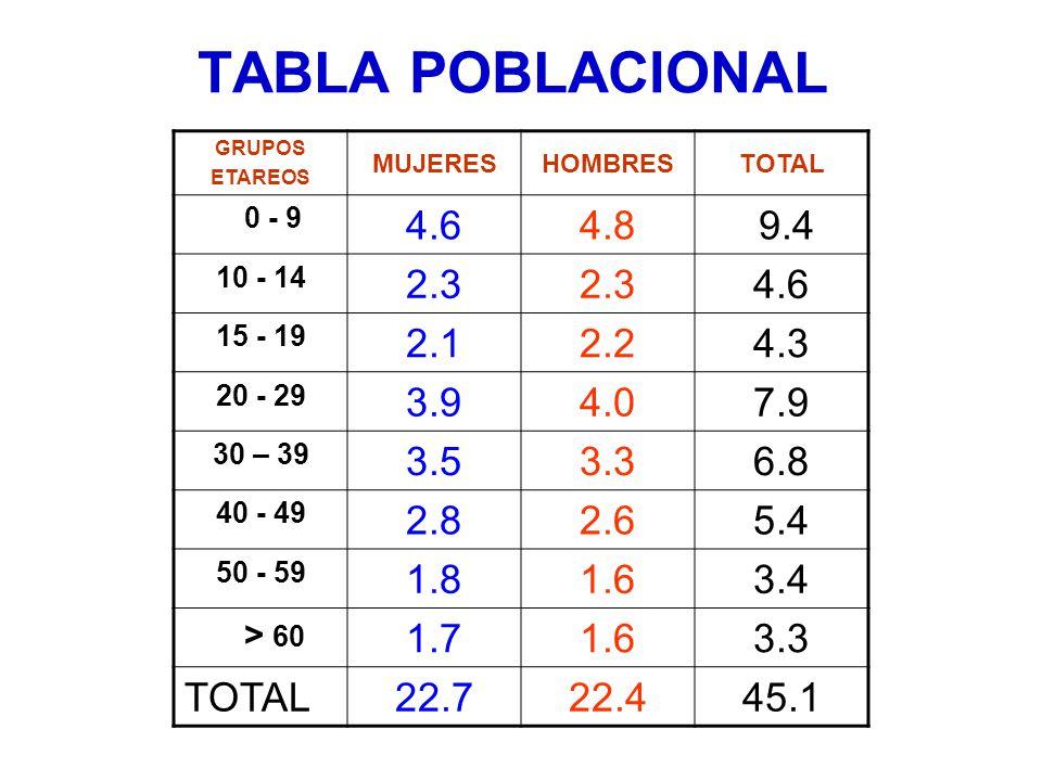 TABLA POBLACIONAL GRUPOS. ETAREOS. MUJERES. HOMBRES. TOTAL. 0 - 9. 4.6. 4.8. 9.4. 10 - 14.