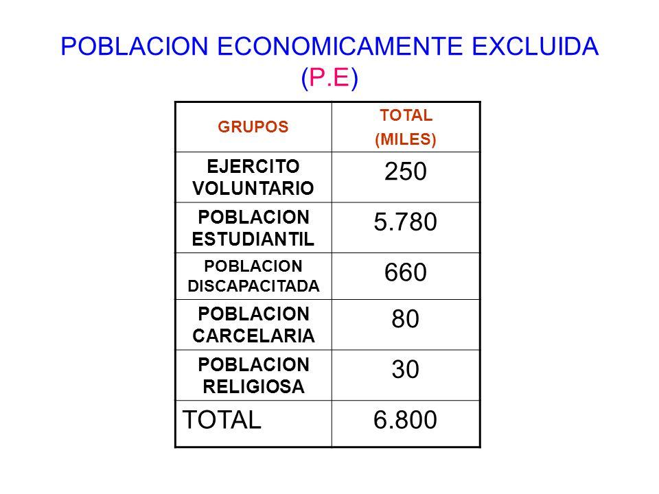 POBLACION ECONOMICAMENTE EXCLUIDA (P.E)