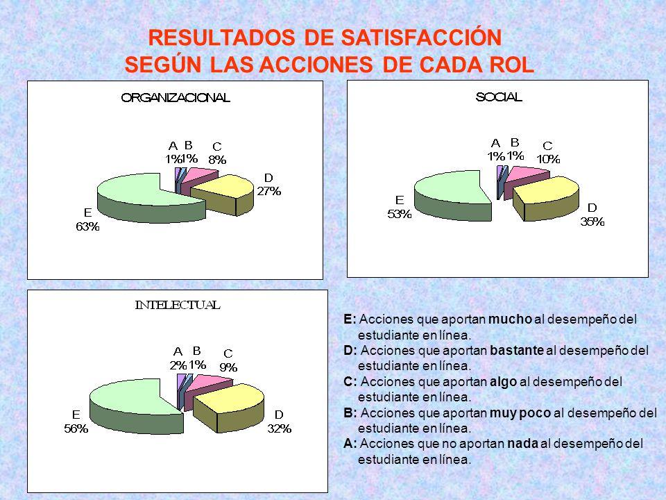 RESULTADOS DE SATISFACCIÓN SEGÚN LAS ACCIONES DE CADA ROL