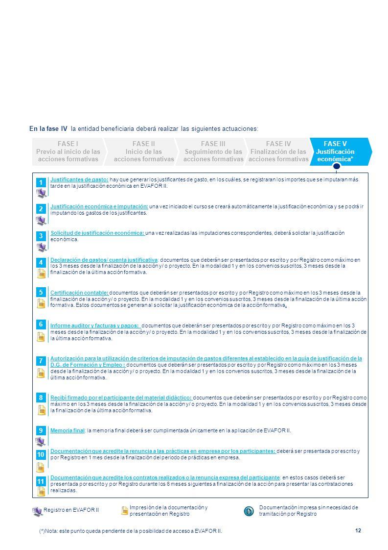 En la fase IV la entidad beneficiaria deberá realizar las siguientes actuaciones: