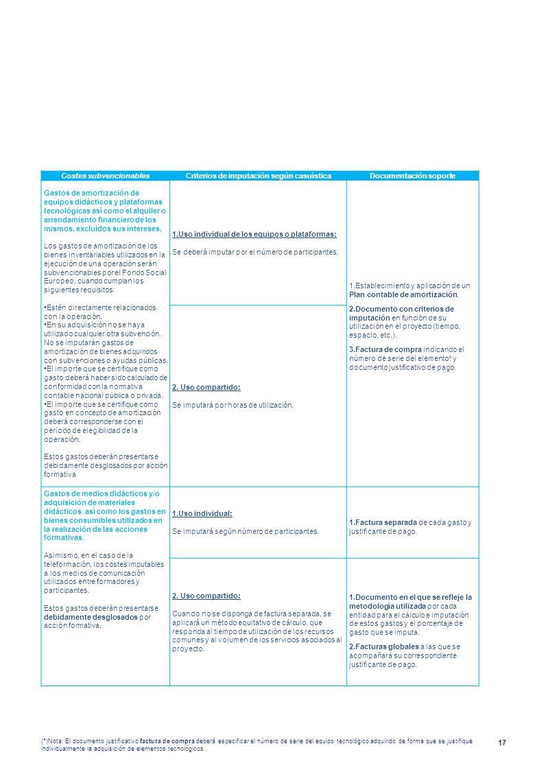 Costes subvencionables Criterios de imputación según casuística