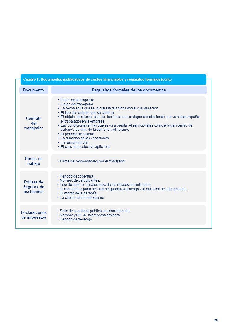 Requisitos formales de los documentos