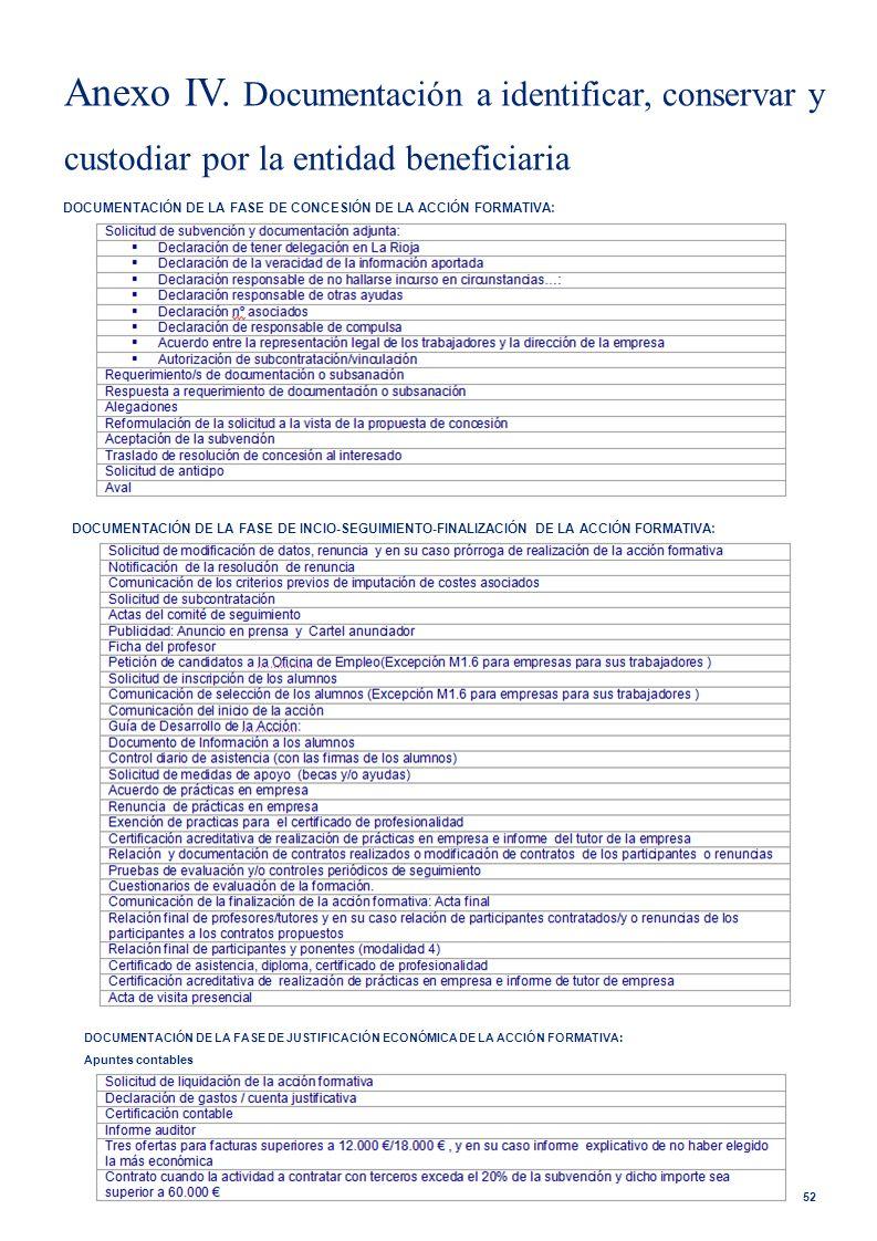 Anexo IV. Documentación a identificar, conservar y custodiar por la entidad beneficiaria