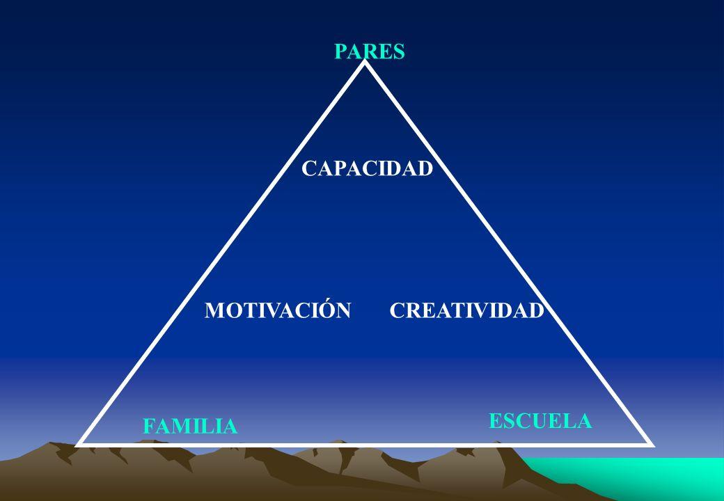 PARES CAPACIDAD MOTIVACIÓN CREATIVIDAD ESCUELA FAMILIA