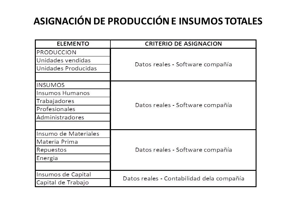 ASIGNACIÓN DE PRODUCCIÓN E INSUMOS TOTALES