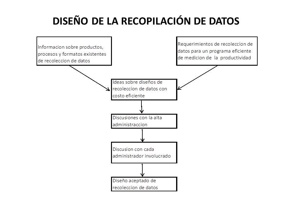 DISEÑO DE LA RECOPILACIÓN DE DATOS